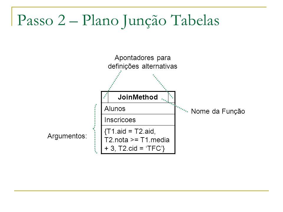 Passo 2 – Plano Junção Tabelas JoinMethod Alunos Inscricoes {T1.aid = T2.aid, T2.nota >= T1.media + 3, T2.cid = TFC} Argumentos: Nome da Função Aponta