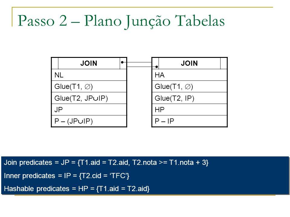 Passo 2 – Plano Junção Tabelas JOIN NL Glue(T1, ) Glue(T2, JP IP) JP P – (JP IP) JOIN HA Glue(T1, ) Glue(T2, IP) HP P – IP Join predicates = JP = {T1.