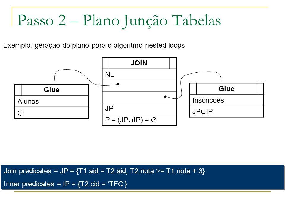 Passo 2 – Plano Junção Tabelas JOIN NL JP P – (JP IP) = Exemplo: geração do plano para o algoritmo nested loops Glue Alunos Glue Inscricoes JP IP Join