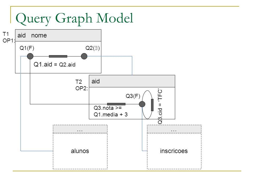 Query Graph Model aid nome … alunos … inscricoes aid Q1.aid = Q2.aid Q1(F) Q2( ) Q3(F) Q3.nota >= Q1.media + 3 Q3.cid = TFC T1 OP1: T2 OP2: