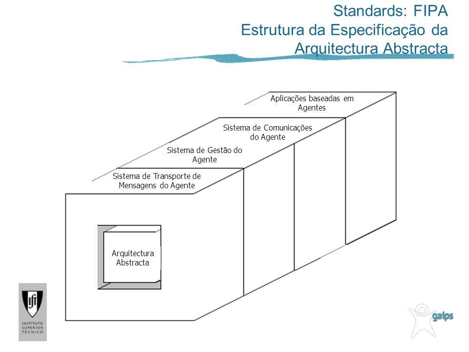 Arquitectura Abstracta Sistema de Transporte de Mensagens do Agente Sistema de Gestão do Agente Sistema de Comunicações do Agente Aplicações baseadas em Agentes Standards: FIPA Estrutura da Especificação da Arquitectura Abstracta