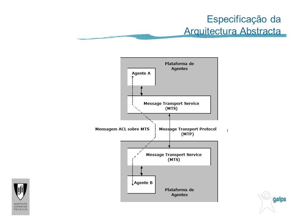 Plataforma de Agentes Agente A Agente B Plataforma de Agentes Message Transport Service (MTS) Mensagem ACL sobre MTSMessage Transport Protocol (MTP) Especificação da Arquitectura Abstracta