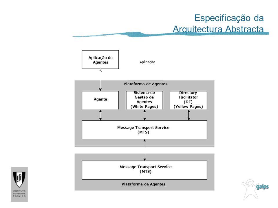 Aplicação Aplicação de Agentes Agente Sistema de Gestão de Agentes (White Pages) Directory Facilitator (DF) (Yellow Pages) Message Transport Service (MTS) Plataforma de Agentes Especificação da Arquitectura Abstracta