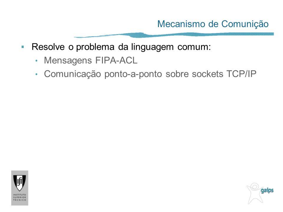 Mecanismo de Comunição Resolve o problema da linguagem comum: Mensagens FIPA-ACL Comunicação ponto-a-ponto sobre sockets TCP/IP