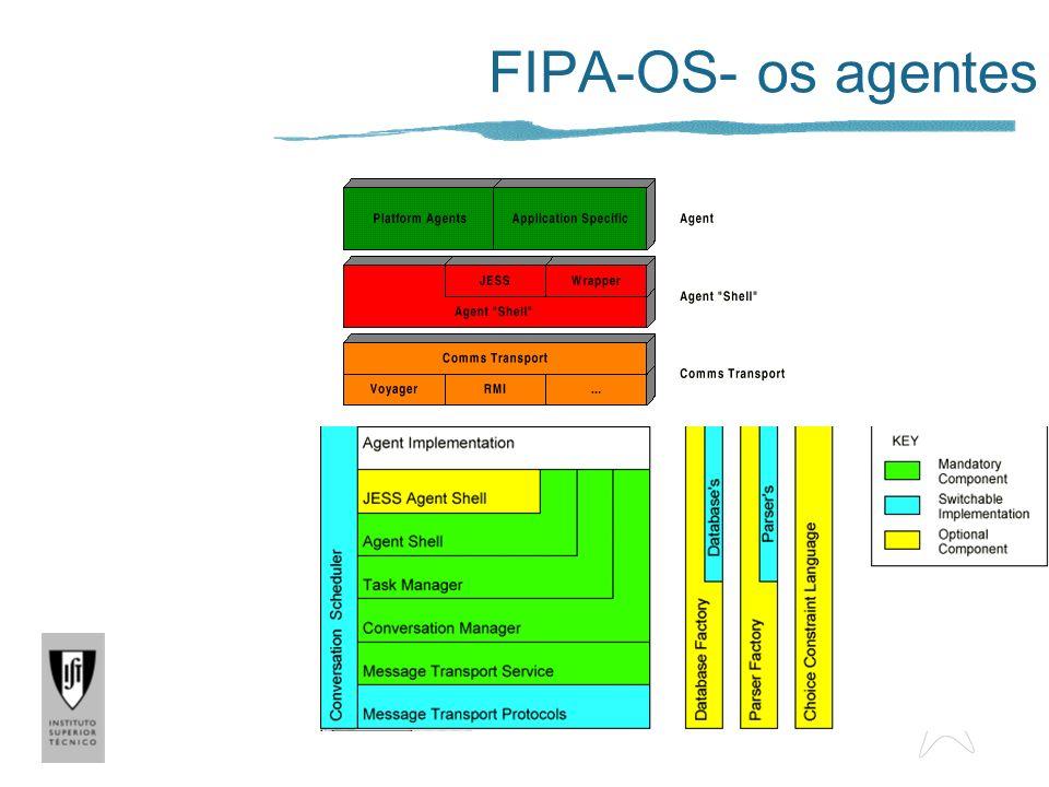FIPA-OS- os agentes Componentes específicos do FIPA-OS