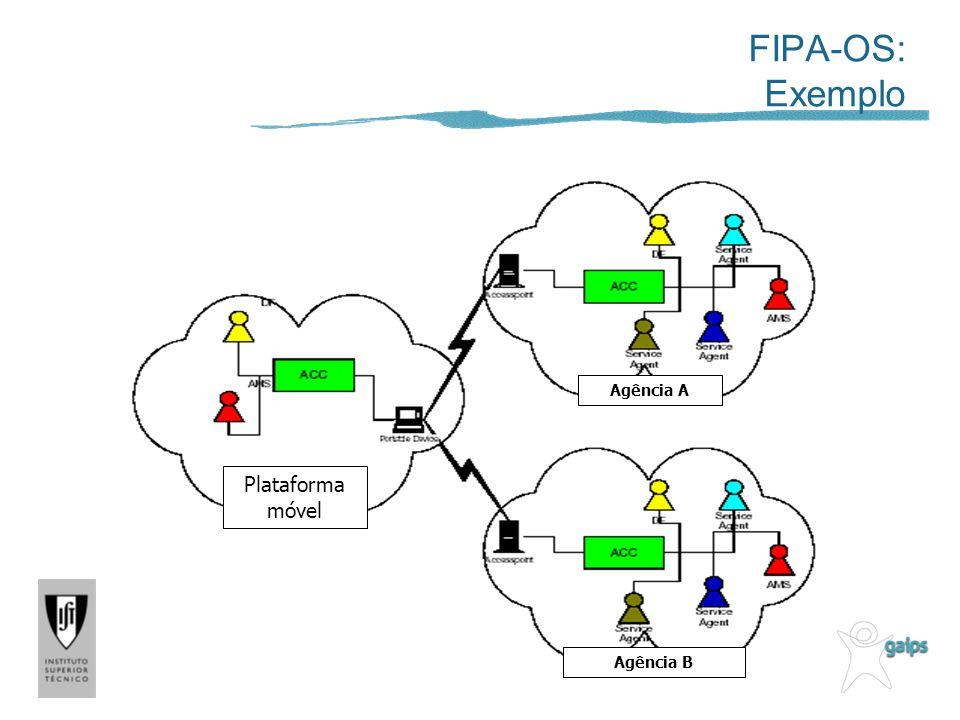 FIPA-OS: Exemplo Plataforma móvel Agência A Agência B