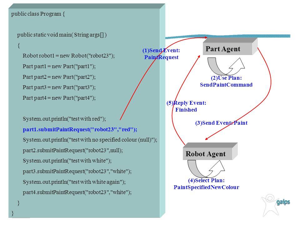 public class Program { public static void main( String args[] ) { Robot robot1 = new Robot( robot23 ); Part part1 = new Part( part1 ); Part part2 = new Part( part2 ); Part part3 = new Part( part3 ); Part part4 = new Part( part4 ); System.out.println( test with red ); part1.submitPaintRequest( robot23 , red ); System.out.println( test with no specified colour (null) ); part2.submitPaintRequest( robot23 ,null); System.out.println( test with white ); part3.submitPaintRequest( robot23 , white ); System.out.println( test with white again ); part4.submitPaintRequest( robot23 , white ); } Part Agent (1)Send Event: PaintRequest (2)Use Plan: SendPaintCommand Robot Agent (3)Send Event: Paint (4)Select Plan: PaintSpecifiedNewColour (5)Reply Event: Finished