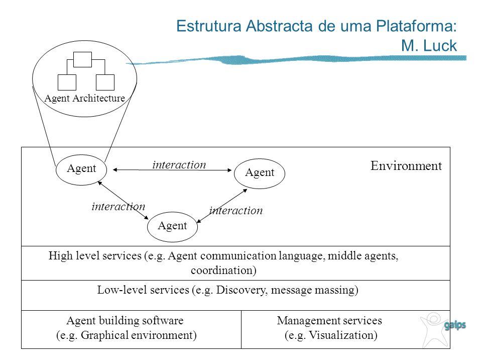 Estrutura Abstracta de uma Plataforma: M.
