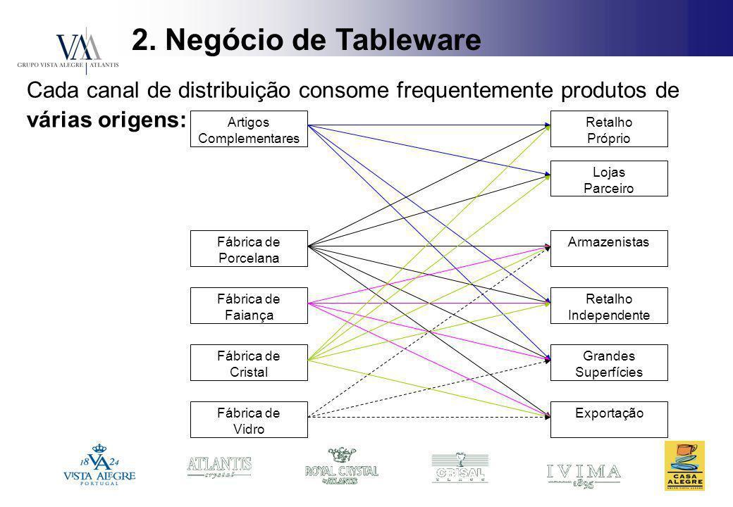 2. Negócio de Tableware Cada canal de distribuição consome frequentemente produtos de várias origens: Artigos Complementares Fábrica de Porcelana Fábr