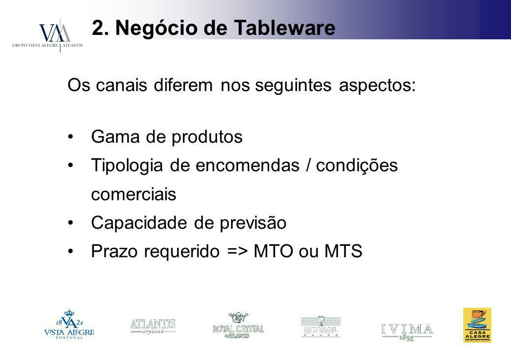 2. Negócio de Tableware