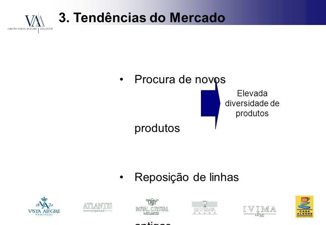 3. Tendências do Mercado Procura de novos produtos Reposição de linhas antigas Elevada diversidade de produtos