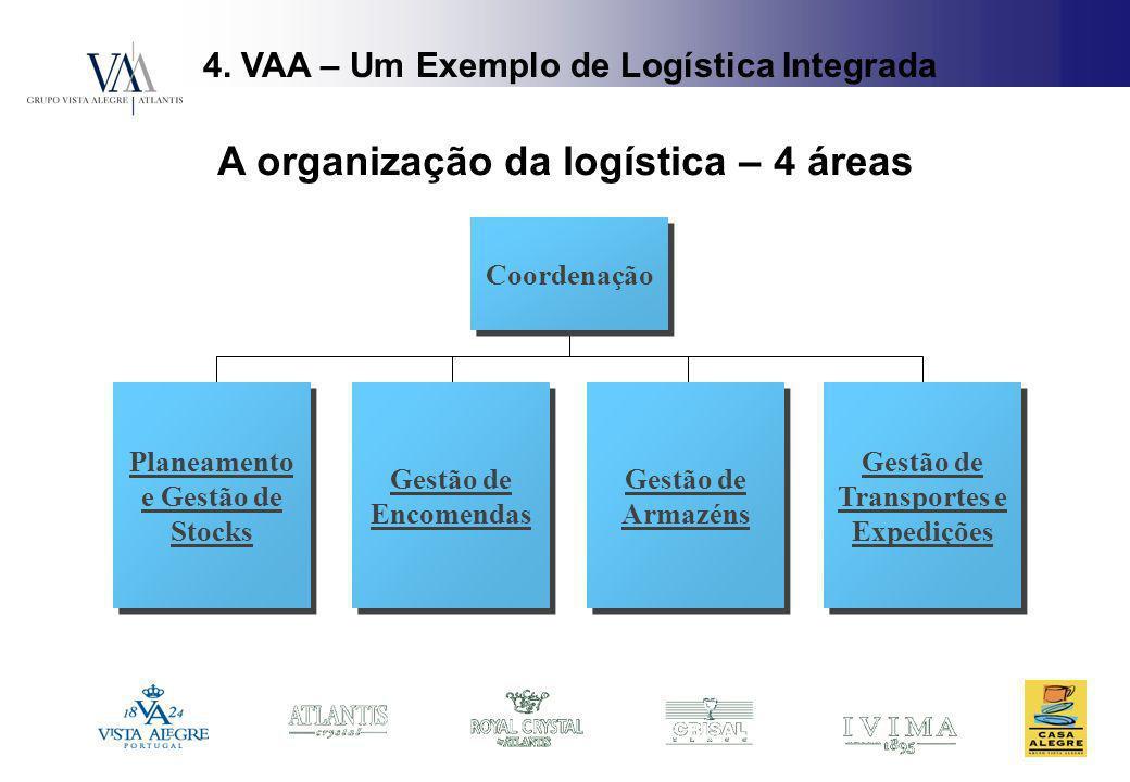 4. VAA – Um Exemplo de Logística Integrada A organização da logística – 4 áreas Planeamento e Gestão de Stocks Coordenação Gestão de Encomendas Gestão