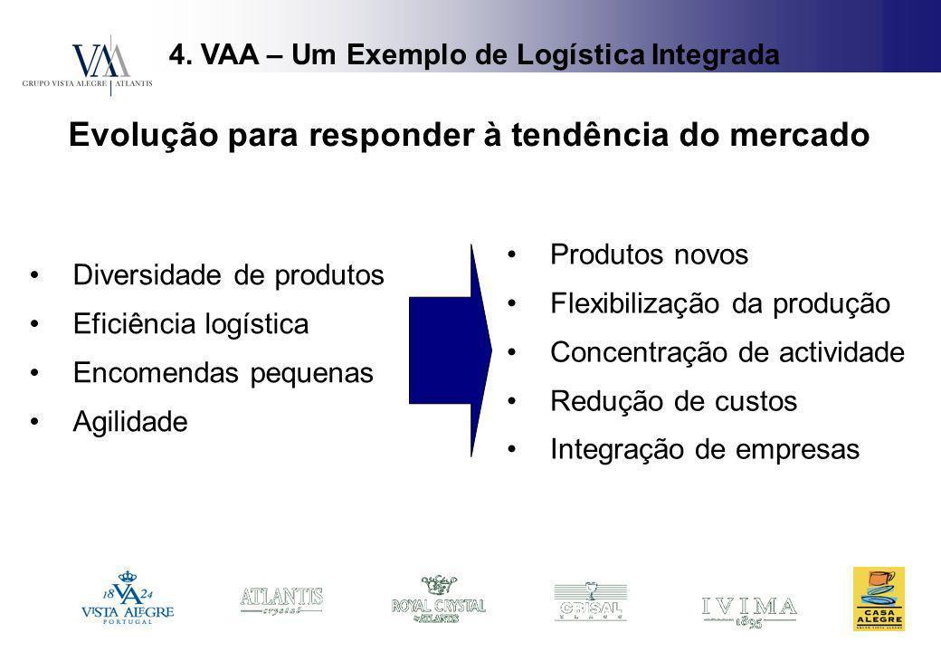 Produtos novos Flexibilização da produção Concentração de actividade Redução de custos Integração de empresas 4. VAA – Um Exemplo de Logística Integra