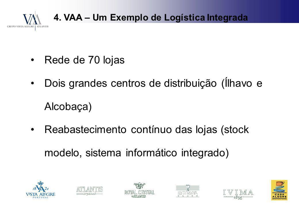 4. VAA – Um Exemplo de Logística Integrada Rede de 70 lojas Dois grandes centros de distribuição (Ílhavo e Alcobaça) Reabastecimento contínuo das loja