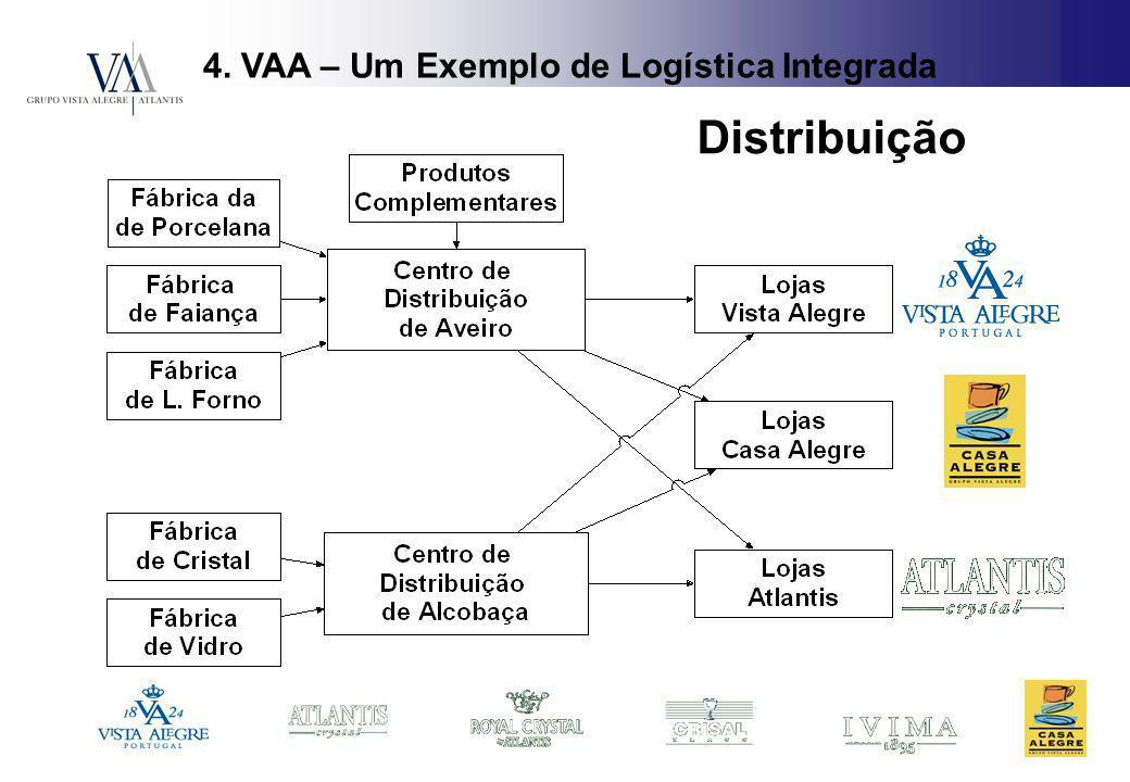 4. VAA – Um Exemplo de Logística Integrada Distribuição
