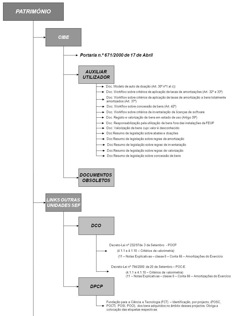 PATRIMÓNIO CIBE Portaria n.º 671/2000 de 17 de Abril AUXILIAR UTILIZADOR Doc. Modelo de auto de doação (Art. 30º nº1 al c)) Doc. Workflow sobre critér