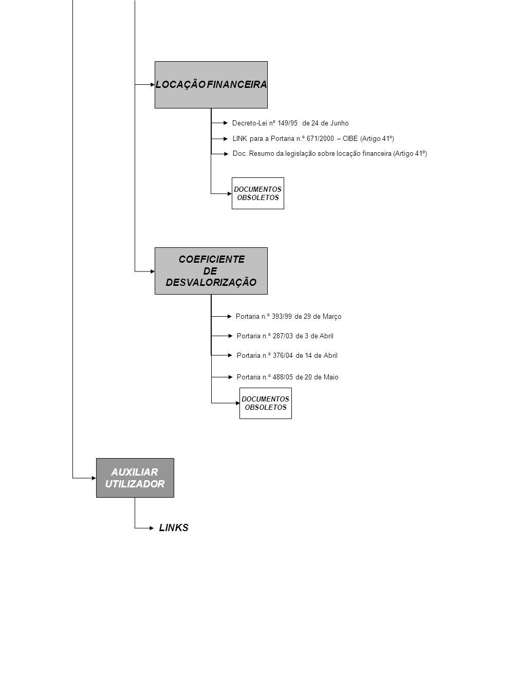 AUXILIAR UTILIZADOR LINKS LOCAÇÃO FINANCEIRA Decreto-Lei nº 149/95 de 24 de Junho LINK para a Portaria n.º 671/2000 – CIBE (Artigo 41º) COEFICIENTE DE