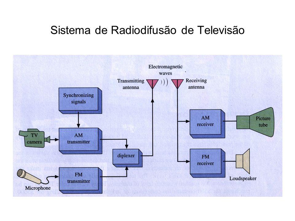 Sistema de Radiodifusão de Televisão