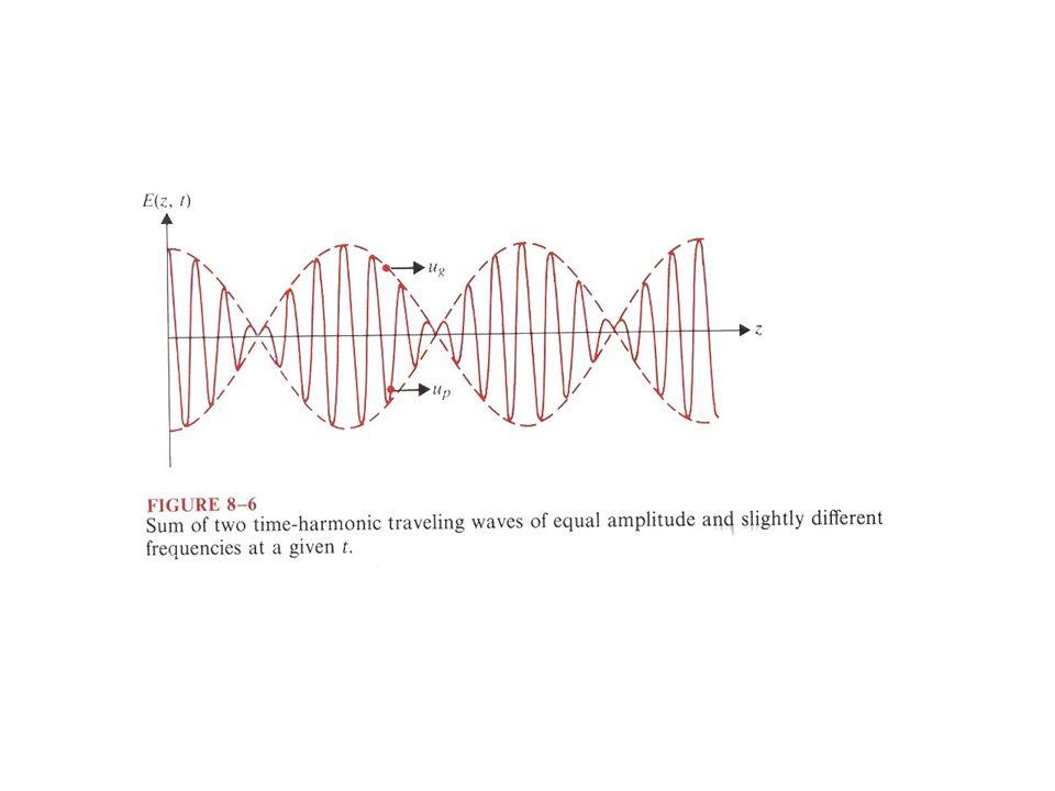 Sinal com duas frequências ligeiramente diferentes como Δ ω << ω 0 a expressão representa uma onda que oscila rapidamente à frequência ω 0 e uma amplitude (envelope) que oscila lentamente à frequência Δω.