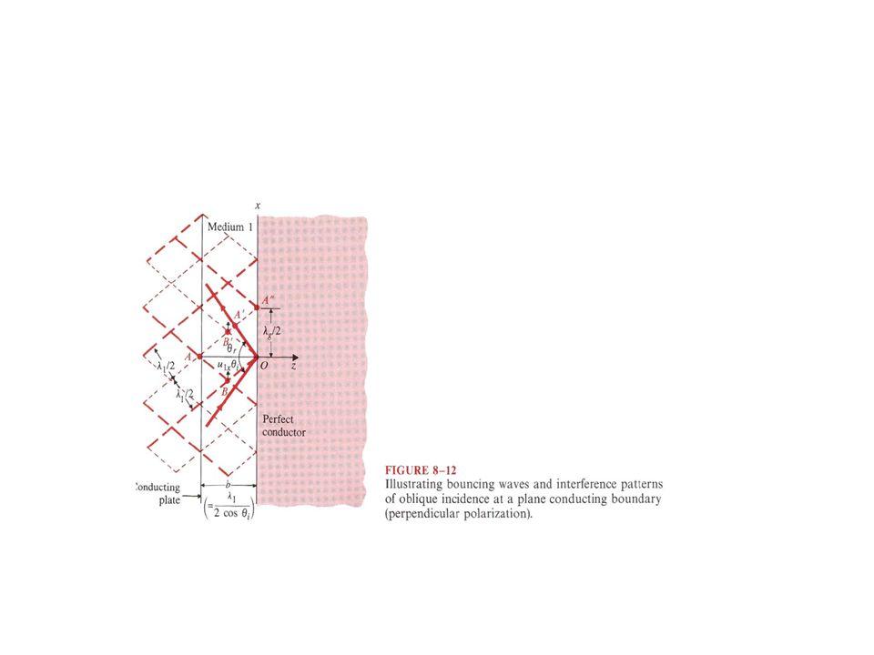 Características gerais das ondas que se propagam em estruturas com secção transversal uniforme.
