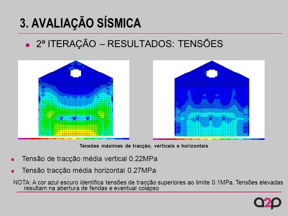 3. AVALIAÇÃO SÍSMICA 2ª ITERAÇÃO – RESULTADOS: TENSÕES Tensão de tracção média vertical 0.22MPa Tensão tracção média horizontal 0.27MPa Tensões máxima