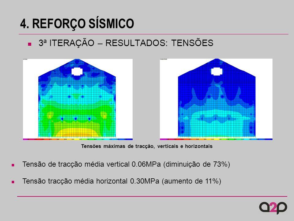 4. REFORÇO SÍSMICO Tensões máximas de tracção, verticais e horizontais Tensão de tracção média vertical 0.06MPa (diminuição de 73%) Tensão tracção méd