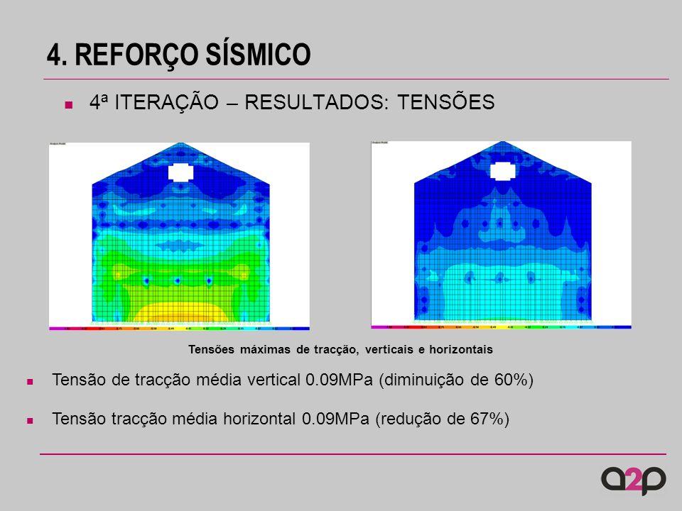 4. REFORÇO SÍSMICO 4ª ITERAÇÃO – RESULTADOS: TENSÕES Tensões máximas de tracção, verticais e horizontais Tensão de tracção média vertical 0.09MPa (dim