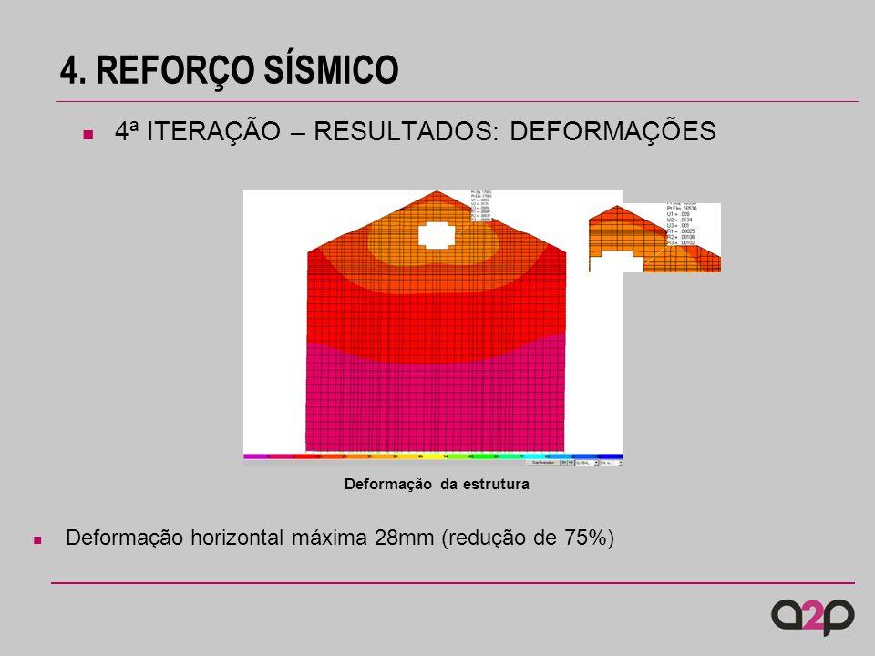 4. REFORÇO SÍSMICO Deformação da estrutura Deformação horizontal máxima 28mm (redução de 75%) 4ª ITERAÇÃO – RESULTADOS: DEFORMAÇÕES