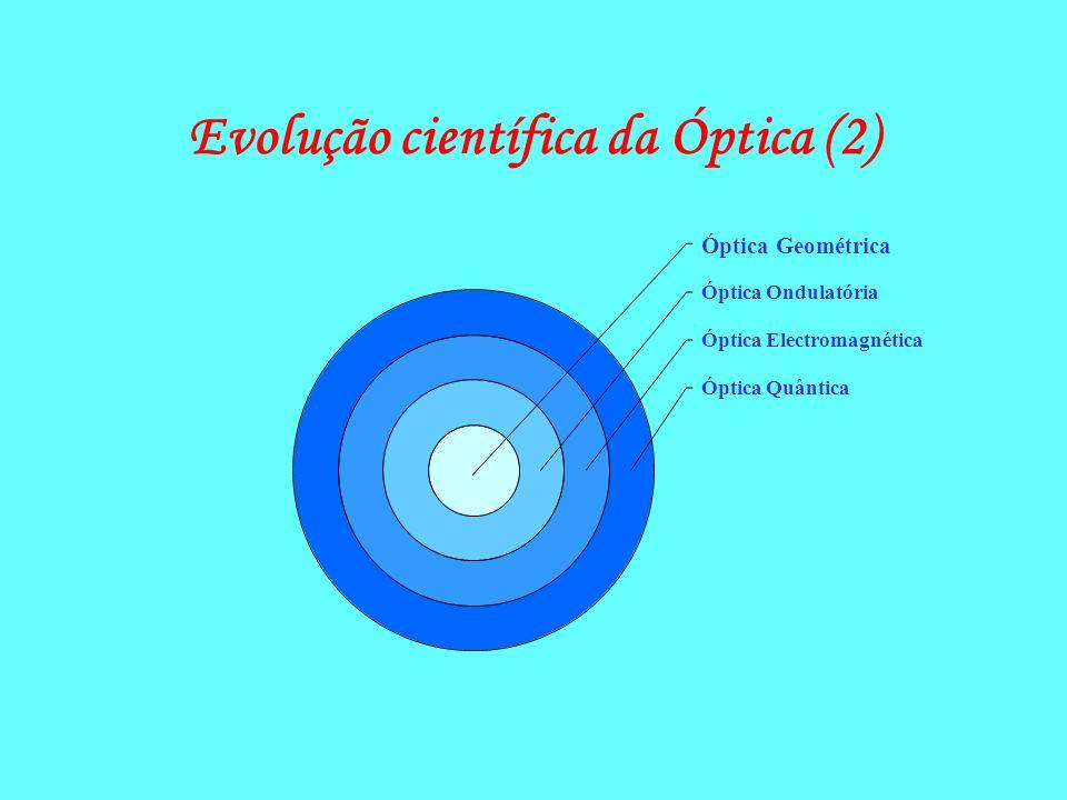 Evolução científica da Óptica (1) Óptica GeométricaÓptica Geométrica –teoria de raios –Fermat (1601-1665) e Newton (1642-1727) Óptica OndulatóriaÓptic