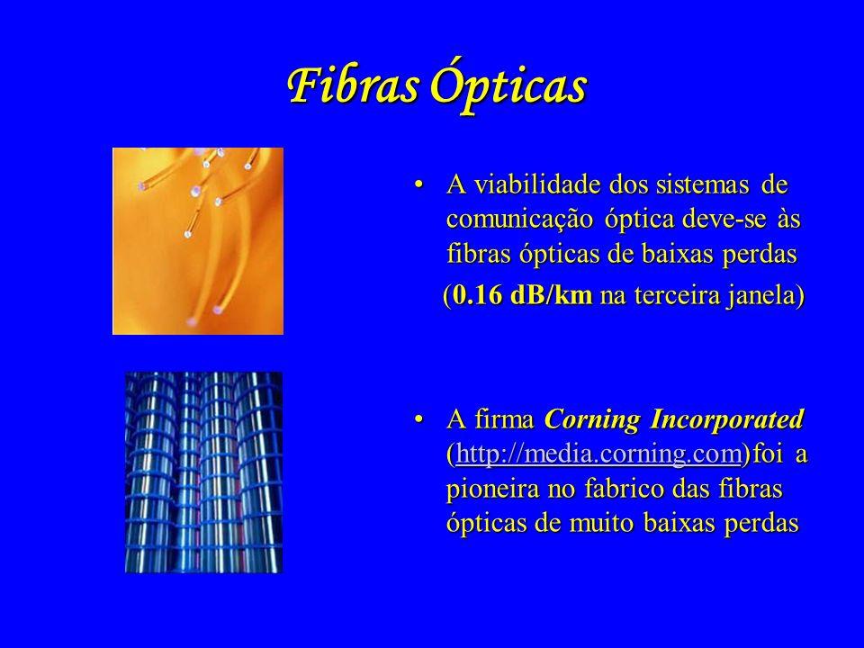 Laser (1960)Laser (1960) Lasers semicondutores (1962)Lasers semicondutores (1962) Fibras ópticas de baixas perdas (1970)Fibras ópticas de baixas perda