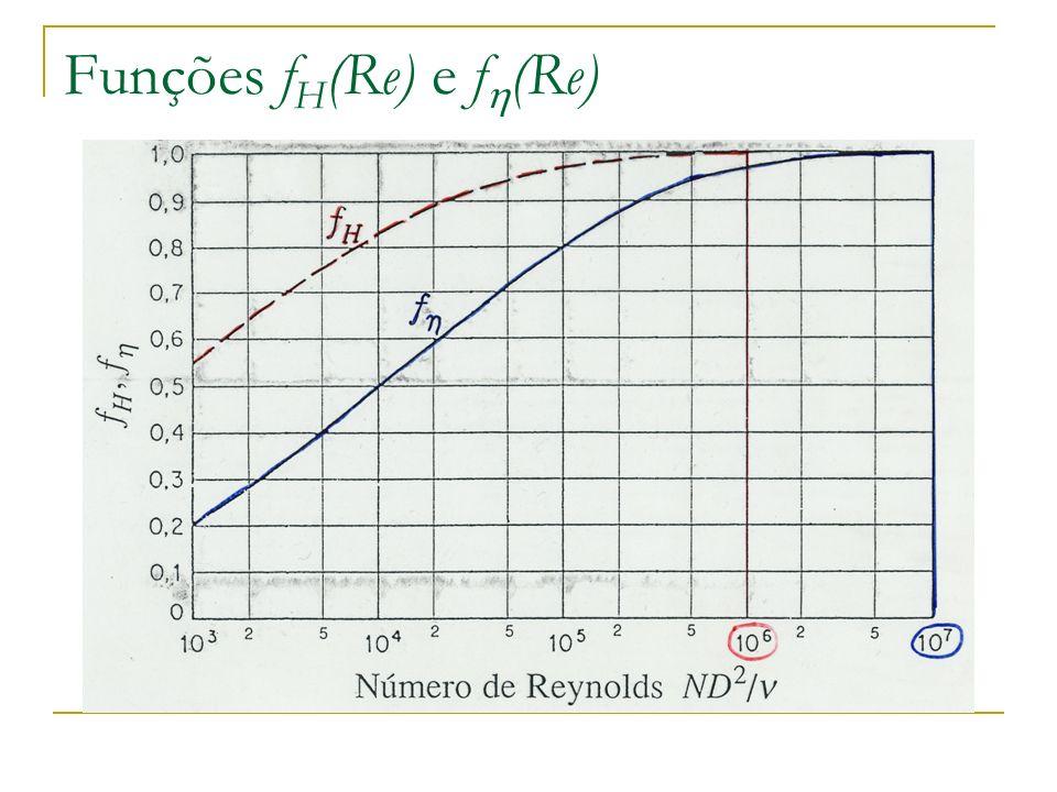 Funções f H (Re) e f (Re)