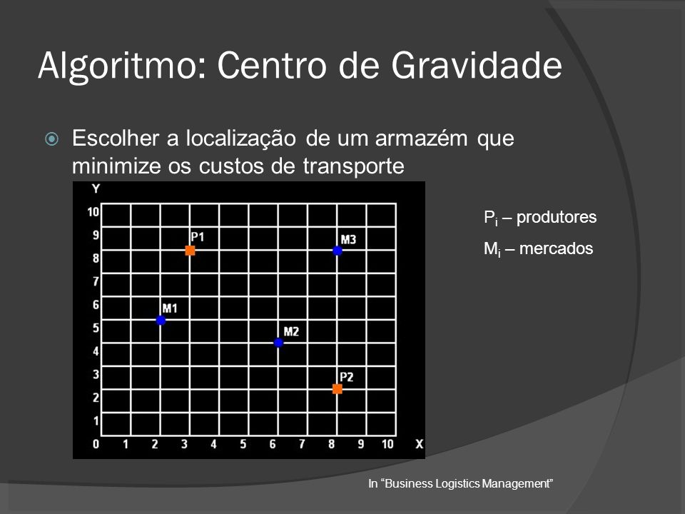 Algoritmo: Centro de Gravidade Escolher a localização de um armazém que minimize os custos de transporte P i – produtores M i – mercados In Business Logistics Management