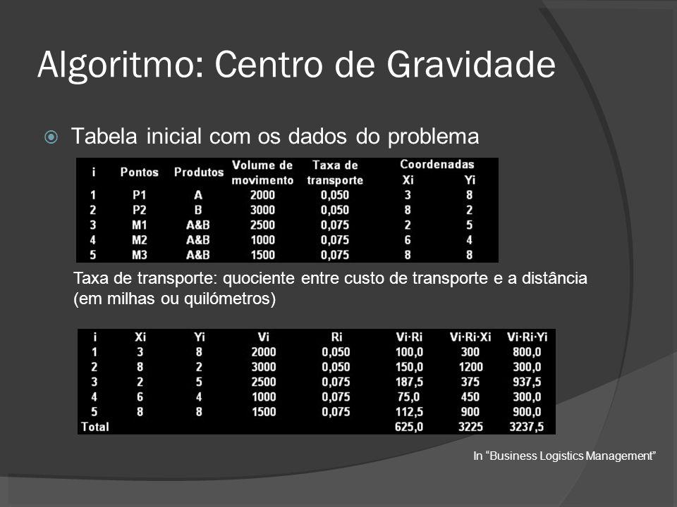 Algoritmo: Centro de Gravidade Tabela inicial com os dados do problema Taxa de transporte: quociente entre custo de transporte e a distância (em milha