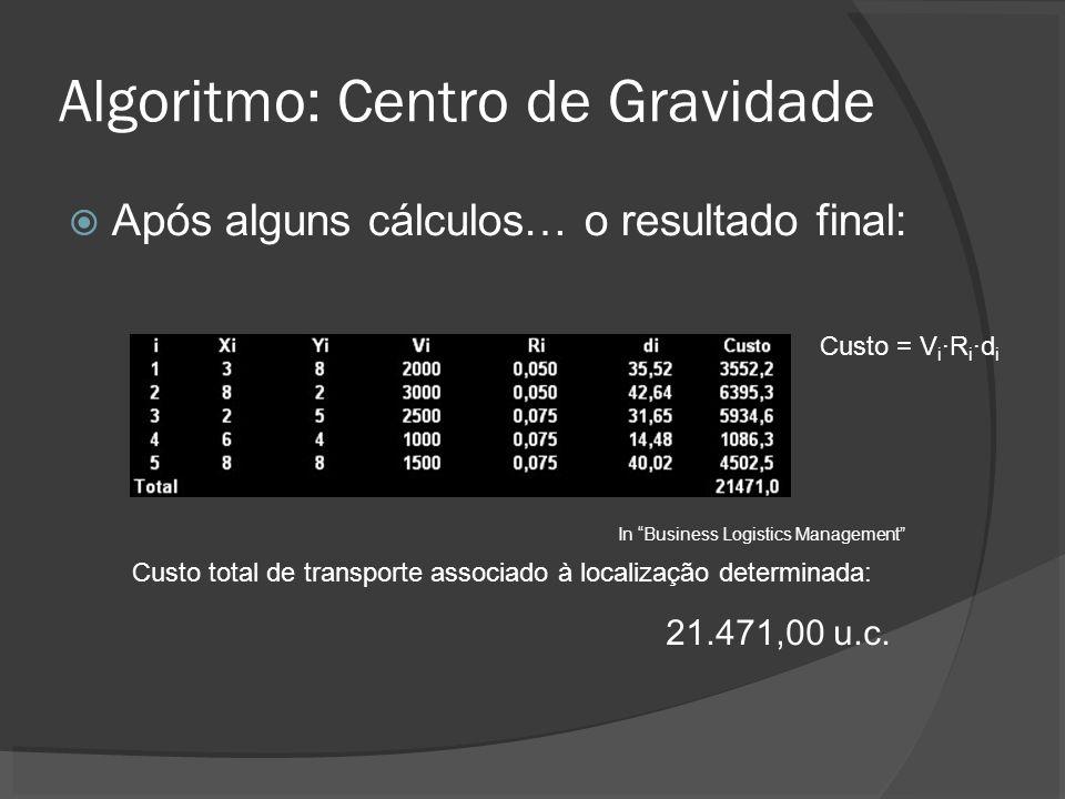 Algoritmo: Centro de Gravidade Após alguns cálculos… o resultado final: Custo total de transporte associado à localização determinada: 21.471,00 u.c.