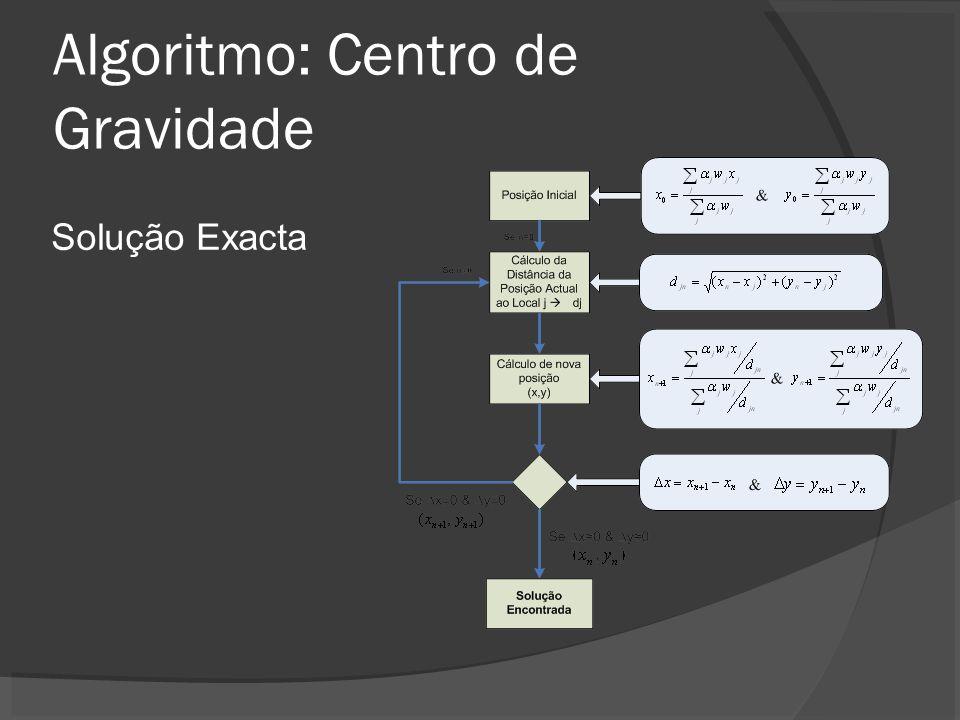Algoritmo: Centro de Gravidade Solução Exacta
