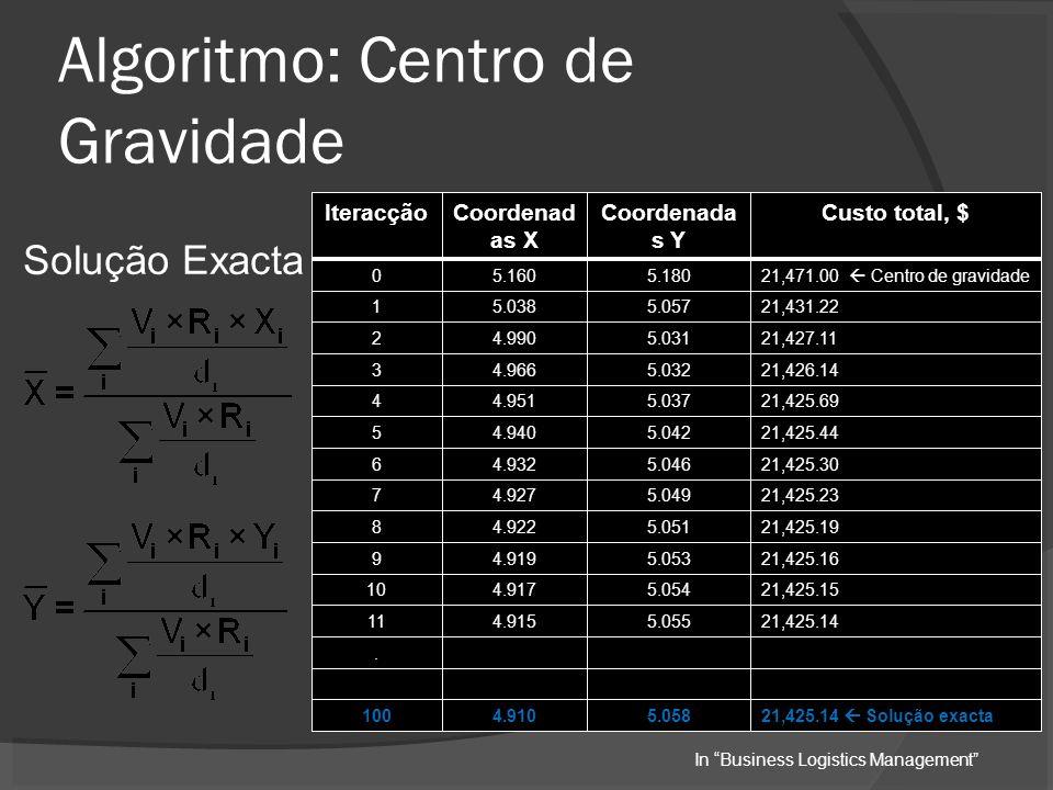 Algoritmo: Centro de Gravidade Solução Exacta IteracçãoCoordenad as X Coordenada s Y Custo total, $ 05.1605.18021,471.00 Centro de gravidade 15.0385.05721,431.22 24.9905.03121,427.11 34.9665.03221,426.14 44.9515.03721,425.69 54.9405.04221,425.44 64.9325.04621,425.30 74.9275.04921,425.23 84.9225.05121,425.19 94.9195.05321,425.16 104.9175.05421,425.15 114.9155.05521,425.14..