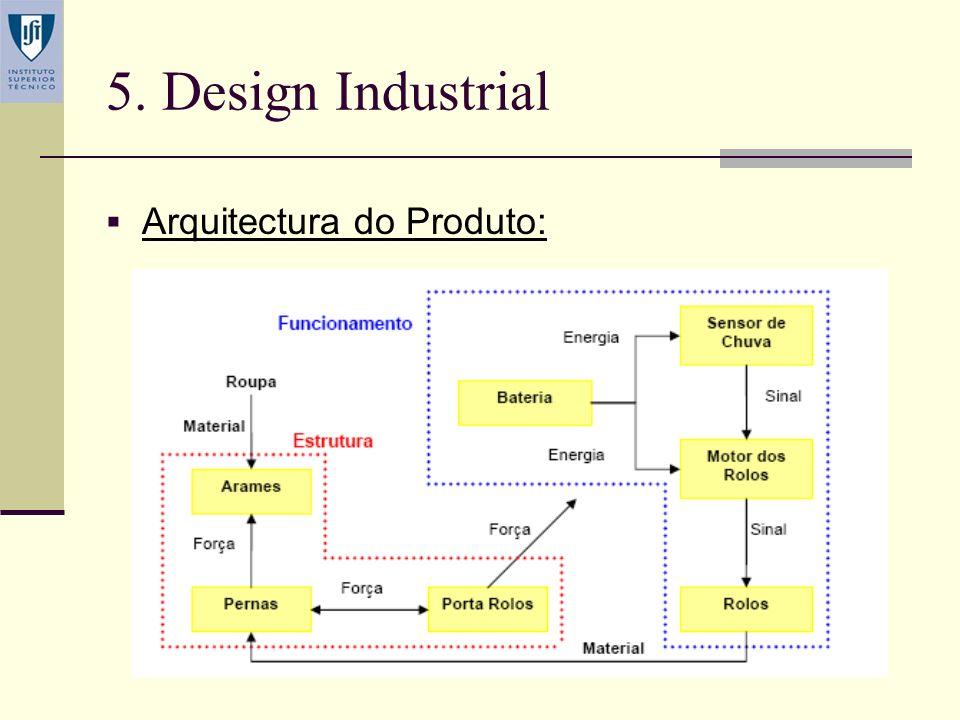 5. Design Industrial Arquitectura do Produto: