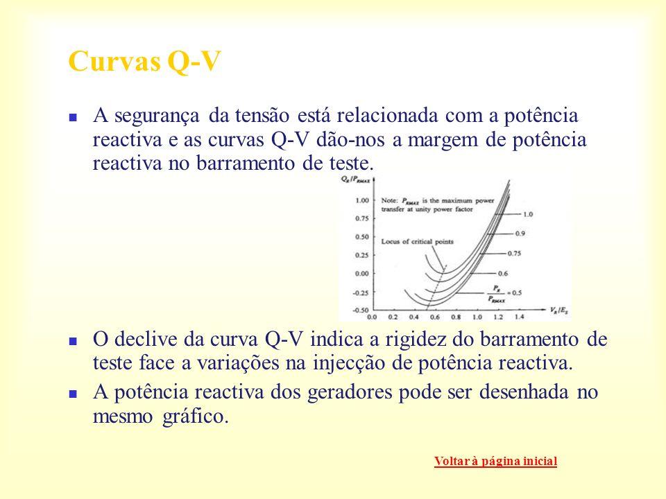 Relação entre estabilidade de tensão e estabilidade de ângulo do rotor. Estabilidade de tensão Estabilidade de tensão transitória Controlo de potência