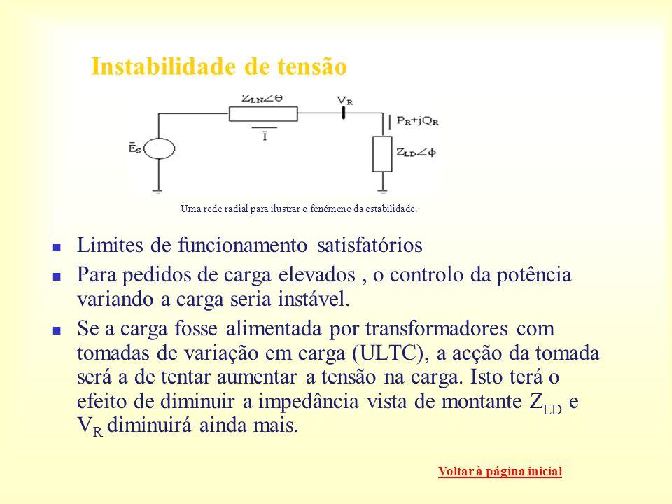 Instabilidade de tensão vs Colapso de tensão A instabilidade de tensão é essencialmente um fenómeno local. O colapso de tensão é mais complexo do que