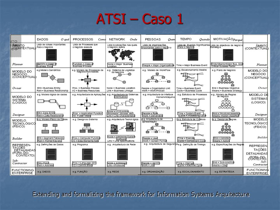 ATSI – Caso 1 Extending and formalizing the framework for Information Systems Arquitecture