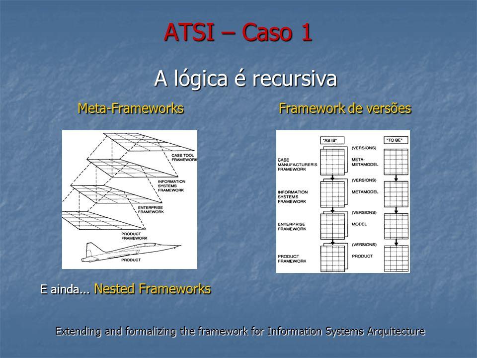 ATSI – Caso 1 Extending and formalizing the framework for Information Systems Arquitecture A lógica é recursiva Meta-FrameworksFramework de versões Meta-FrameworksFramework de versões E ainda...