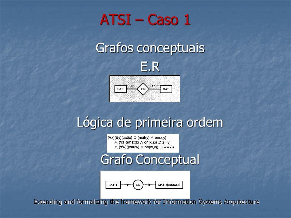 ATSI – Caso 1 Extending and formalizing the framework for Information Systems Arquitecture Grafos conceptuais E.R Lógica de primeira ordem Grafo Conce