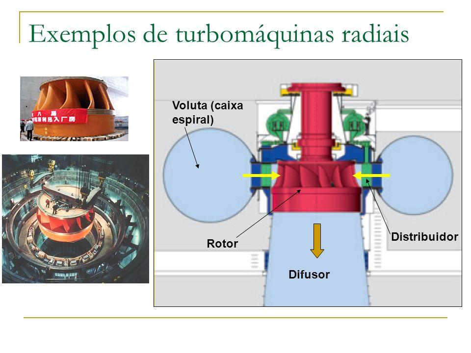 Exemplos de turbomáquinas radiais Voluta (caixa espiral) Distribuidor Rotor Difusor