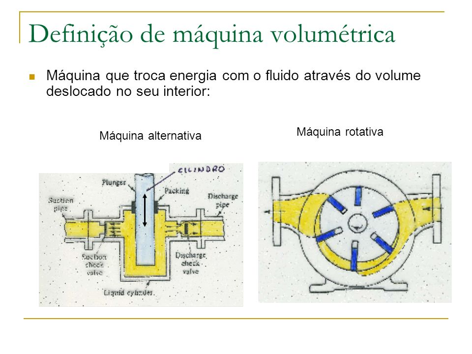 Definição de máquina volumétrica Máquina que troca energia com o fluido através do volume deslocado no seu interior: Q – Caudal v – Rendimento volumétrico p – Variação de pressão N – Frequência do movimento (Hz) V – Volume deslocado em cada movimento p Q N1N1 N2N2 curvas reais