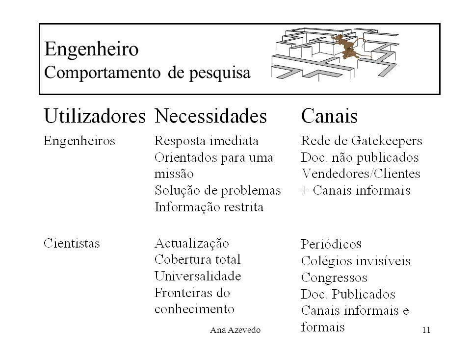 Ana Azevedo11 Engenheiro Comportamento de pesquisa
