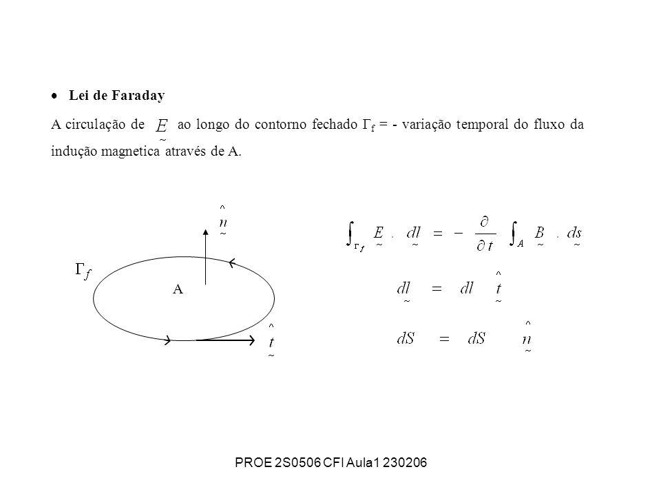 PROE 2S0506 CFI Aula1 230206 Lei de Faraday A circulação de ao longo do contorno fechado Г f = - variação temporal do fluxo da indução magnetica atrav