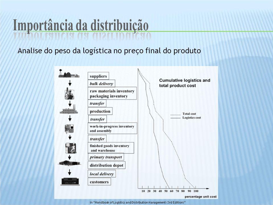 Analise do peso da logística no preço final do produto In Handbook of Logistics and Distribution Management (3rd Edition)