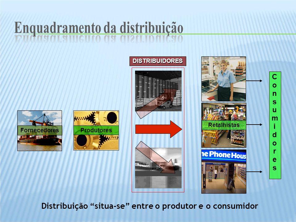 Produtores ConsumidoresConsumidores DISTRIBUIDORES Retalhistas Fornecedores Distribuição situa-se entre o produtor e o consumidor