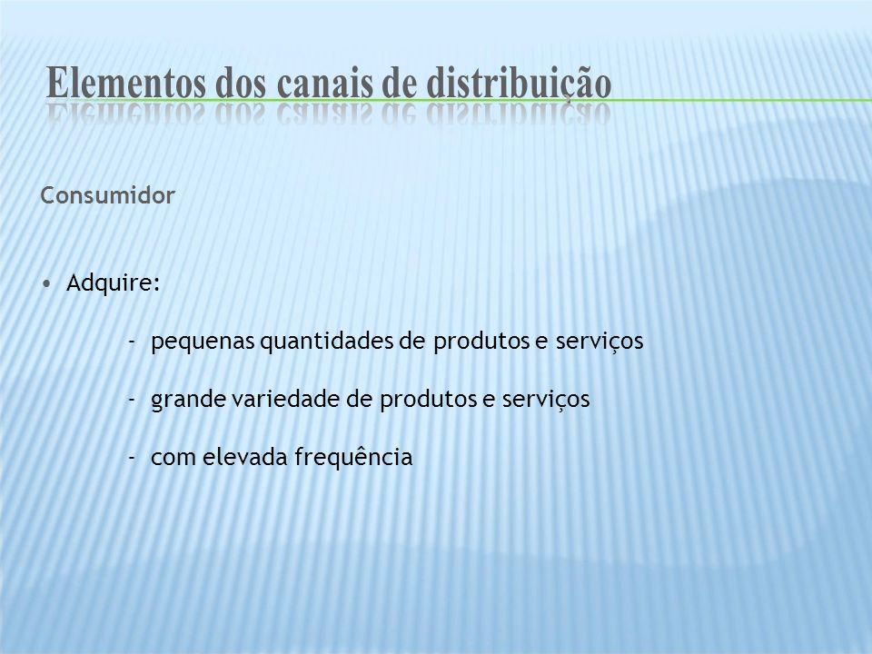 Consumidor Adquire: - pequenas quantidades de produtos e serviços - grande variedade de produtos e serviços - com elevada frequência