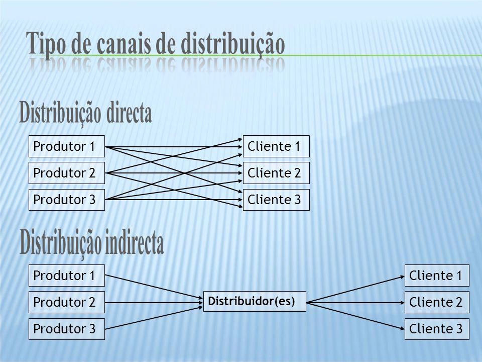 Produtor 1 Produtor 2 Produtor 3 Produtor 1 Produtor 2 Produtor 3 Cliente 1 Cliente 2 Cliente 3 Cliente 1 Cliente 2 Cliente 3 Distribuidor(es)